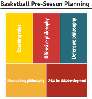 5 Areas of Focus in Basketball Pre-Season Planning